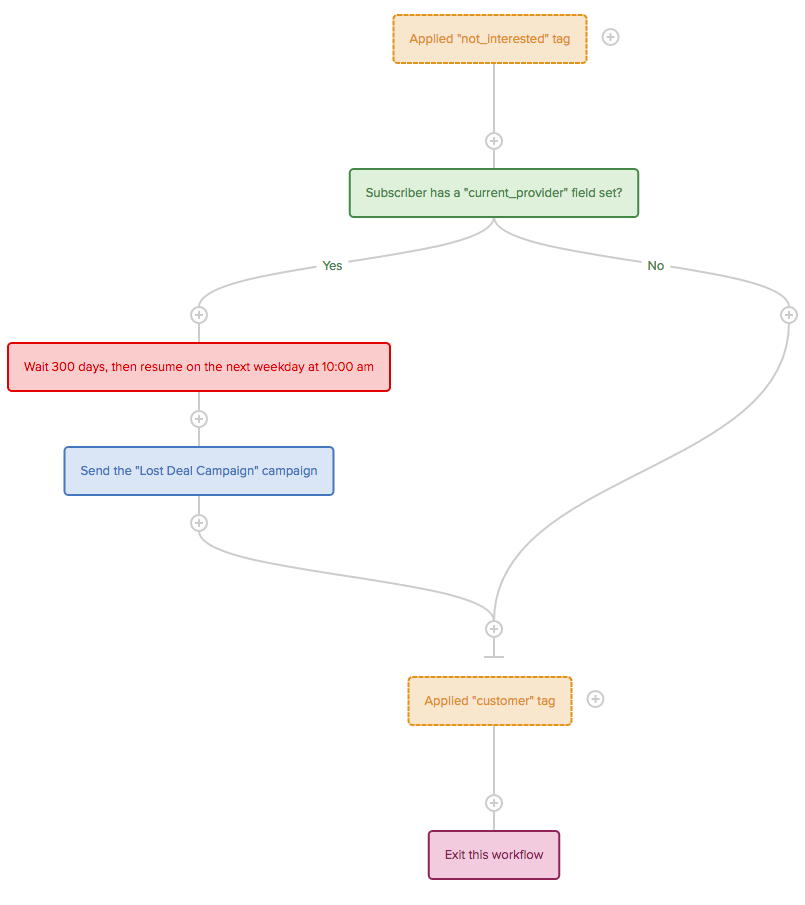 Lost deal workflow in Drip